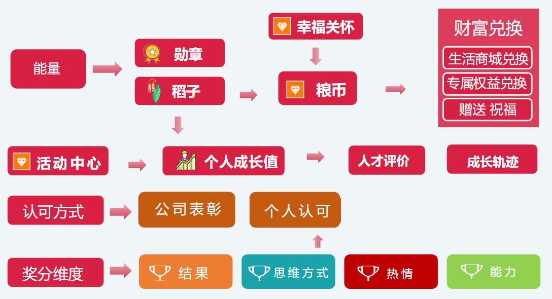 企幸福积分制管理导图